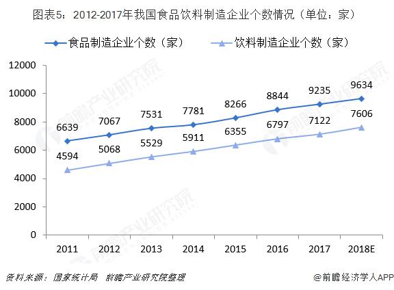 图表5:2012-2017年我国食品饮料制造企业个数情况(单位:家)
