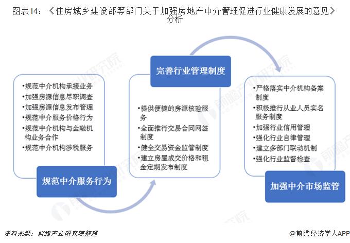 图表14:《住房城乡建设部等部门关于加强房地产中介管理促进行业健康发展的意见》分析