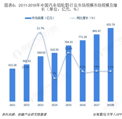 图表6:2011-2018年中国汽车铝轮毂行业市场规模市场规模及增长(单位:亿元,%)