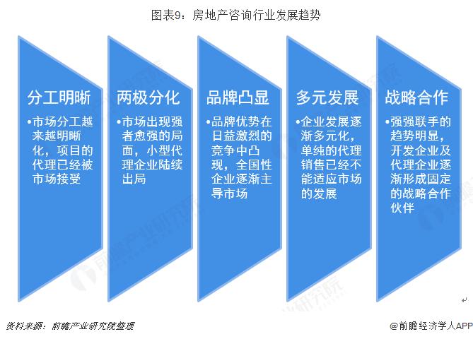 图表9:房地产咨询行业发展趋势