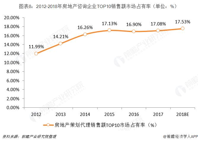 图表8:2012-2018年房地产咨询企业TOP10销售额市场占?#26032;剩?#21333;位:%)