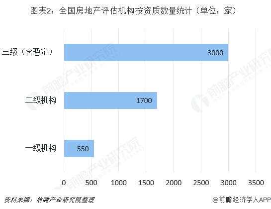 图表2:全国房地产评估机构按资质数量统计(单位:家)