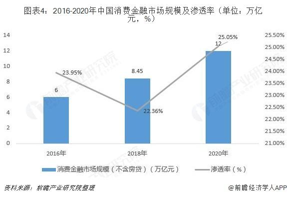 图表4:2016-2020年中国消费金融市场规模及渗透率(单位:万亿元,%)