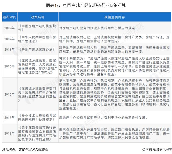 图表13:中国房地产经纪服务行业政策汇总