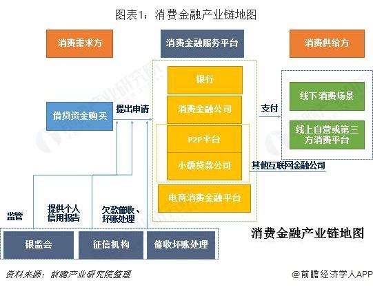 图表1:消费金融产业链地图