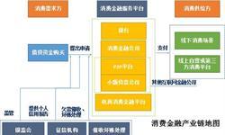 预见2019:《2019年中国消费金融产业全景图谱》(附产业布局、市场规模、竞争格局、发展趋势)