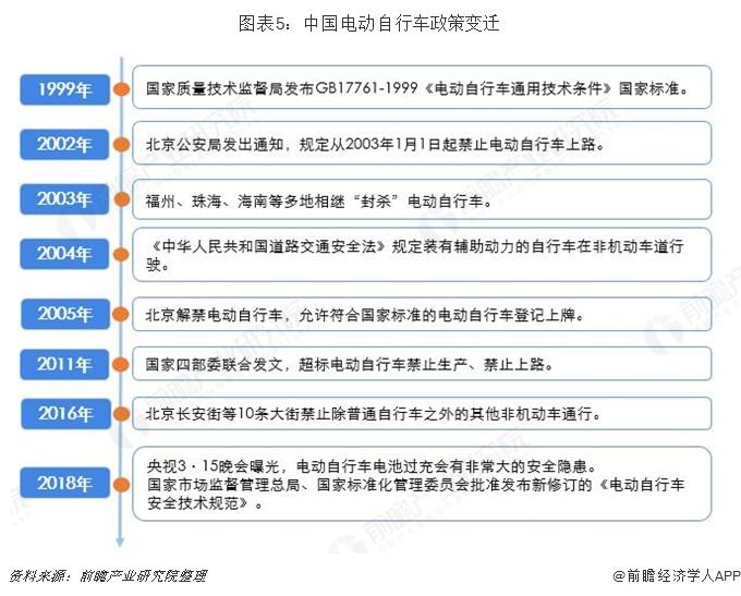 图表5:中国电动自行车政策变迁