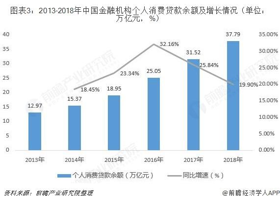 图表3:2013-2018年中国金融机构个人消费贷款余额及增长情况(单位:万亿元,%)
