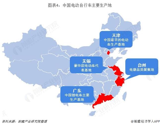 图表4:中国电动自行车主要生产地