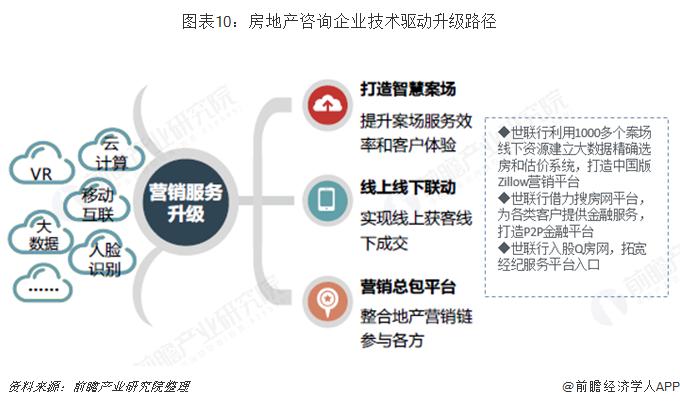 图表10:房地产咨询企业?#38469;?#39537;动升级路径