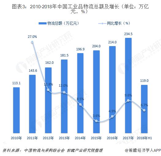图表3:2010-2018年中国工业品物流总额及增长(单位:万亿元,%)