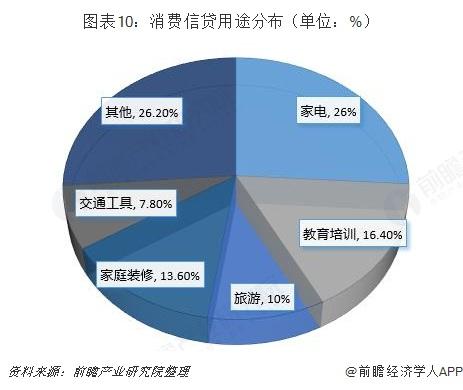 图表10:消费信贷用途分布(单位:%)