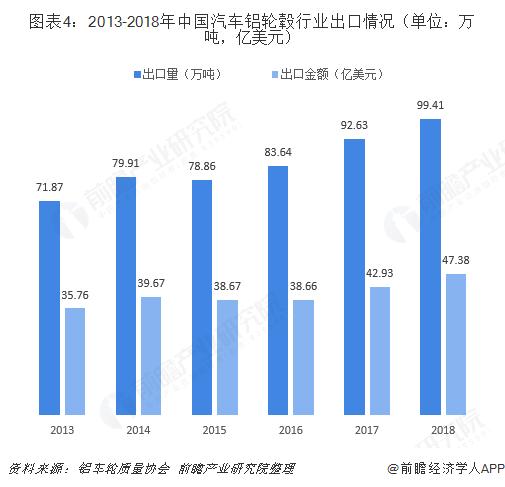 图表4:2013-2018年中国汽车铝轮毂行业出口情况(单位:万吨,亿美元)