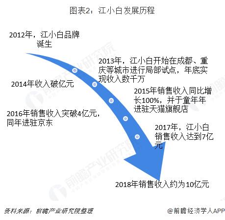 图表2:江小白发展历程