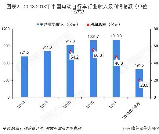 图表2:2013-2018年中国电动自行车行业收入及利润总额(单位:亿元)