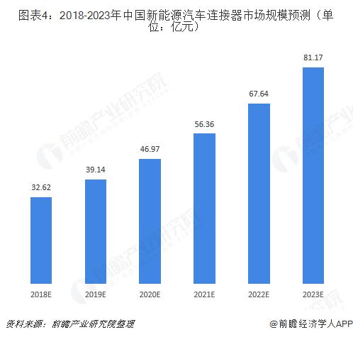 图表4:2018-2023年中国新能源汽车连接器市场规模预测(单位:亿元)