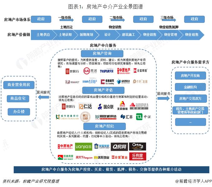 图表1:房地产中介产业全景图谱