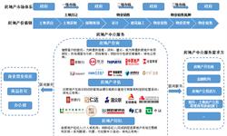 预见2019:《2019年中国<em>房地产中介</em>全景图谱》(附政策汇总、竞争格局、发展趋势等)