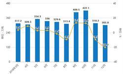 2018年全年中国<em>燃料油</em>产量超2300万吨 累计下降16%
