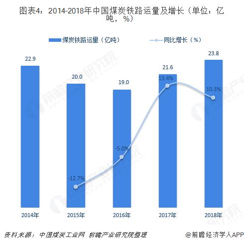 图表4:2014-2018年中国煤炭铁路运量及增长(单位:亿吨,%)