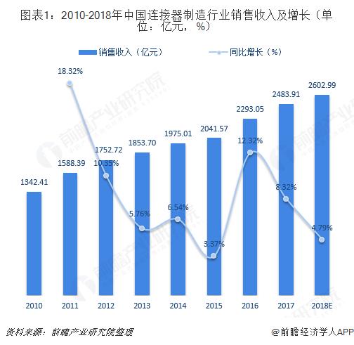 图表1:2010-2018年中国连接器制造行业销售收入及增长(单位:亿元,%)