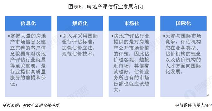 图表6:房地产评估行业发展方向