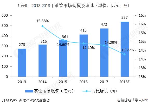图表9:2013-2018年茶饮市场规模及增速(单位:亿元,%)
