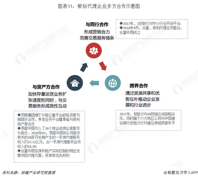 图表11:策划代理企业多方合作示意图