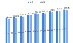 2018全球汽车线束行业市场现状与发展趋势分析