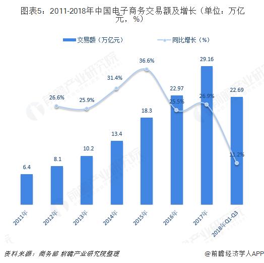图表5:2011-2018年中国电子商务交易额及增长(单位:万亿元,%)