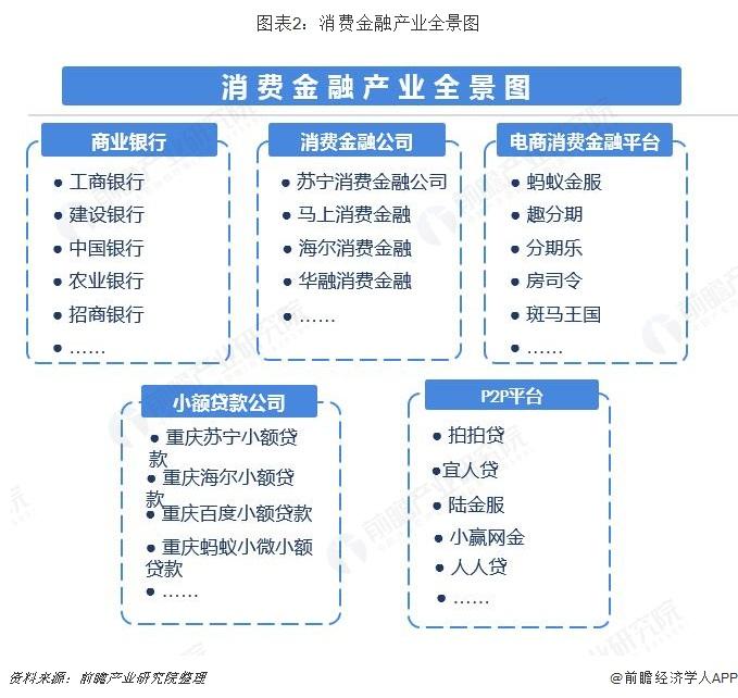 图表2:消费金融产业全景图