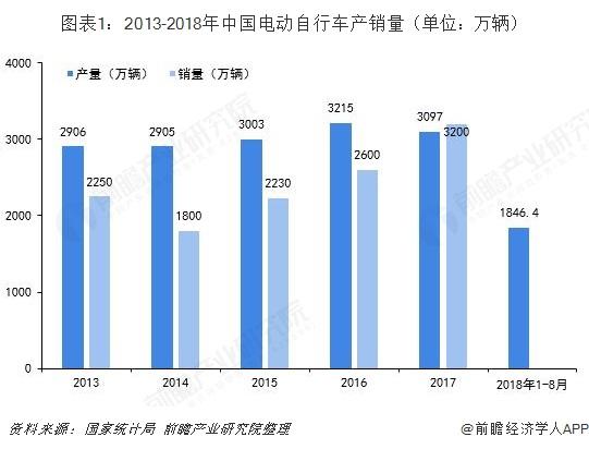 图表1:2013-2018年中国电动自行车产销量(单位?#21644;?#36742;)