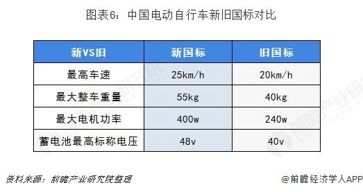 图表6:中国电动自行车新旧国标?#21592;?