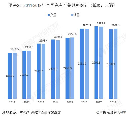 图表2:2011-2018年中国汽车产销规模统计(单位:万辆)