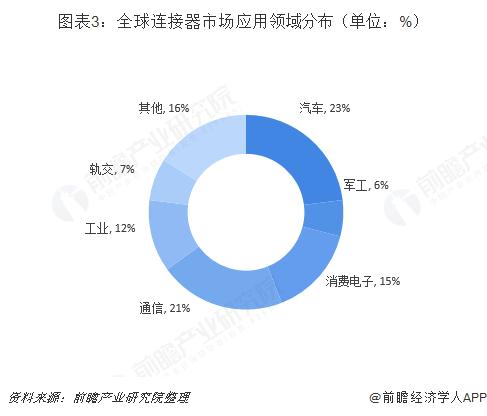 图表3:全球连接器市场应用领域分布(单位:%)