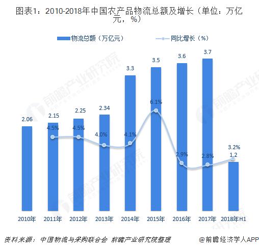 图表1:2010-2018年中国农产品物流总额及增长(单位:万亿元,%)