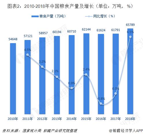 图表2:2010-2018年中国粮食产量及增长(单位:万吨,%)