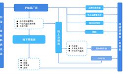 2018年中国护肤品市场产业链分析与发展趋势 行业对上游产业依赖性强【组图】