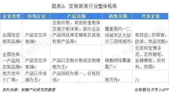 图表2:定制家具行业整体格局