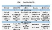 云南省旅游特色小镇名单及建设现状