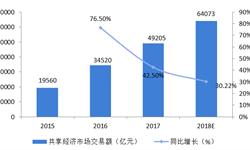 2018年中国共享汽车行业诞生机遇分析 共享经济、政策支持和技术支撑三因素?#39184;?#20316;用【组图】