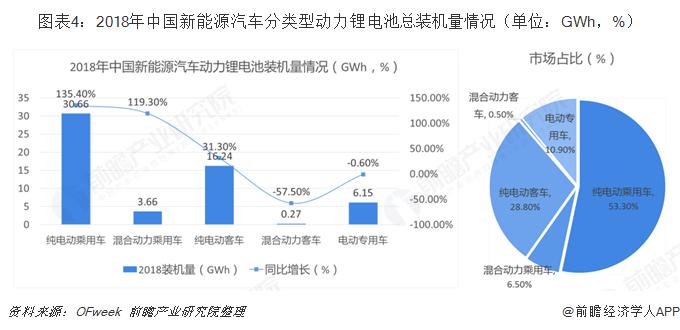 图表4:2018年中国新能源汽车分类型动力锂电池总装机量情况(单位:GWh,%)