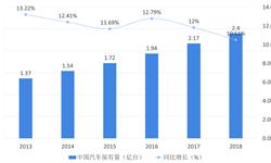 2018年汽车养护行业市场格局与发展前景 汽车保有量提升促养护市场发展,行业仍需标准化规范化【组图】