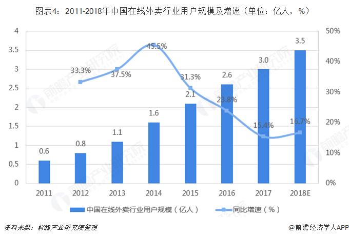 图表4:2011-2018年中国在线外卖行业用户规模及增速(单位:亿人,%)