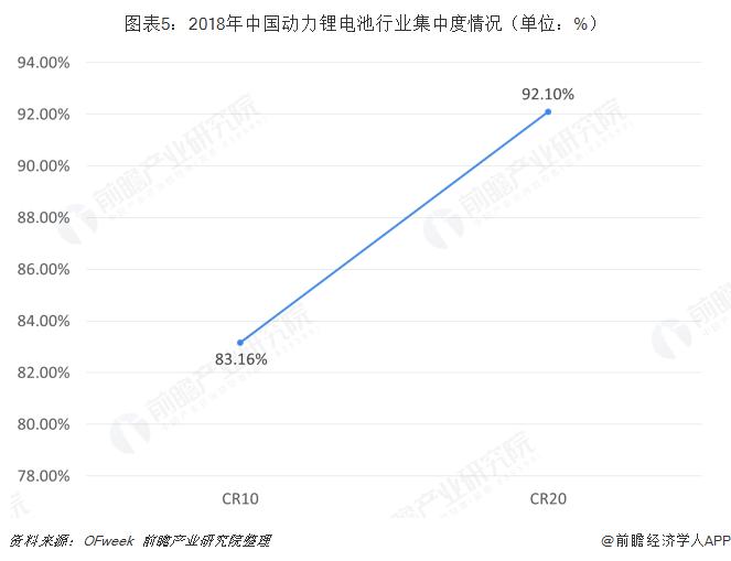 图表5:2018年中国动力锂电池行业集中度情况(单位:%)