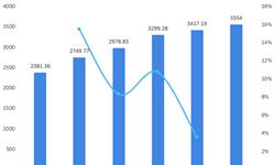 2018年中国生物医药产业园区发展现状与市场趋势 国家高新区内所设园区贡献大【组图】
