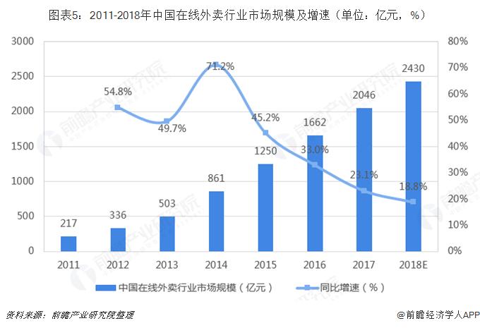 图表5:2011-2018年中国在线外卖行业市场规模及增速(单位:亿元,%)