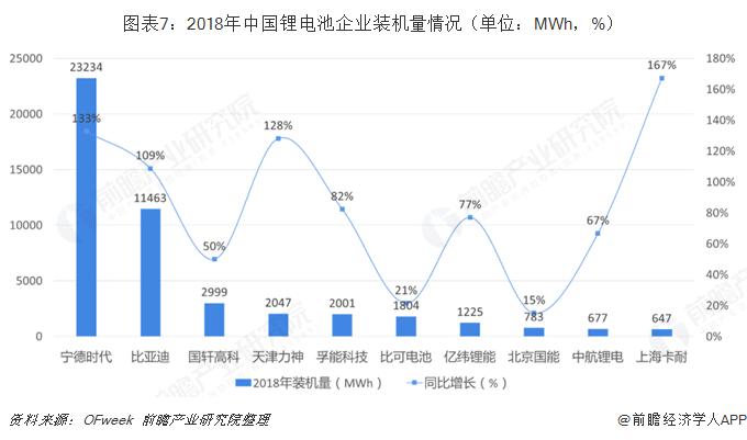 图表7:2018年中国锂电池企业装机量情况(单位:MWh,%)