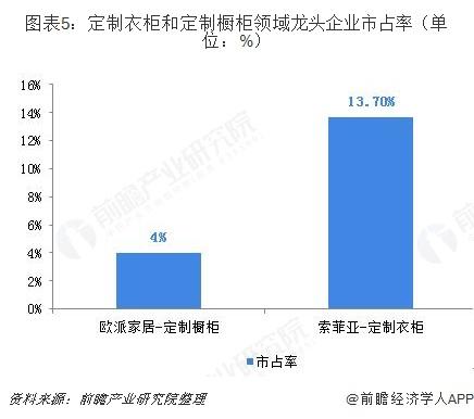 图表5:定制衣柜和定制橱柜领域龙头企业市占率(单位:%)