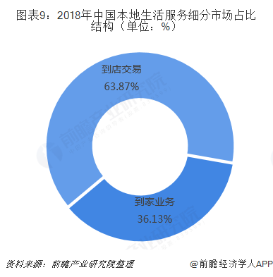 图表9:2018年中国本地生活服务细分市场占比结构(单位:%)